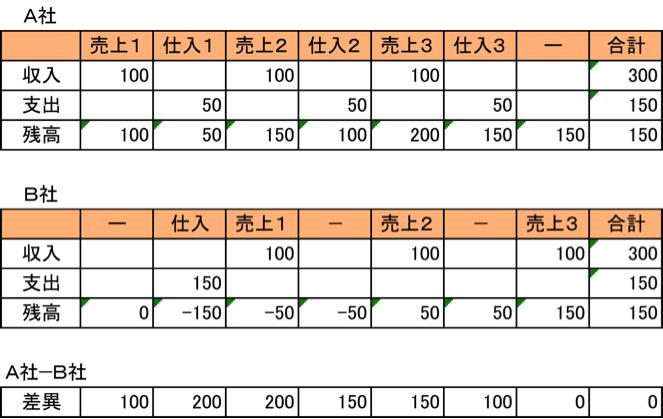 cashflow-ab-hikaku