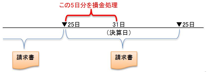 houjin-hassei