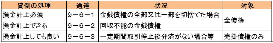 houjin-kashidaore-sonshitsu