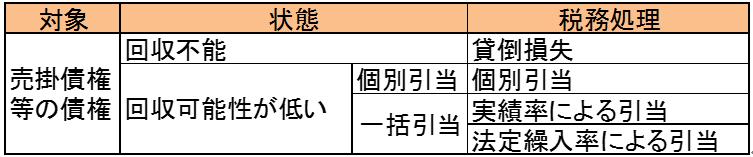 houjin-kashidaorehikiatekin