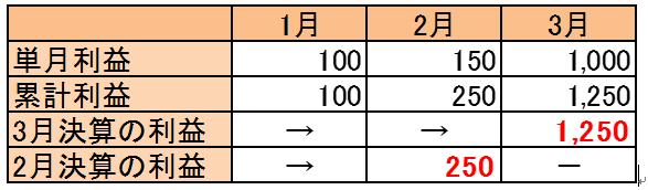 houjin-kessan-henkou
