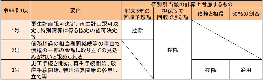 houjin-kobetsu-hikiate