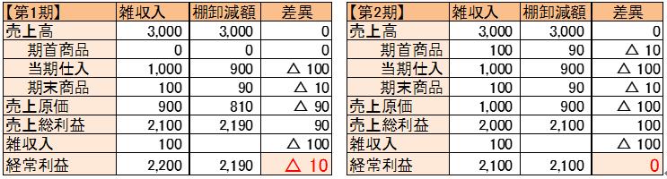 houjin-shiire-warimodoshi