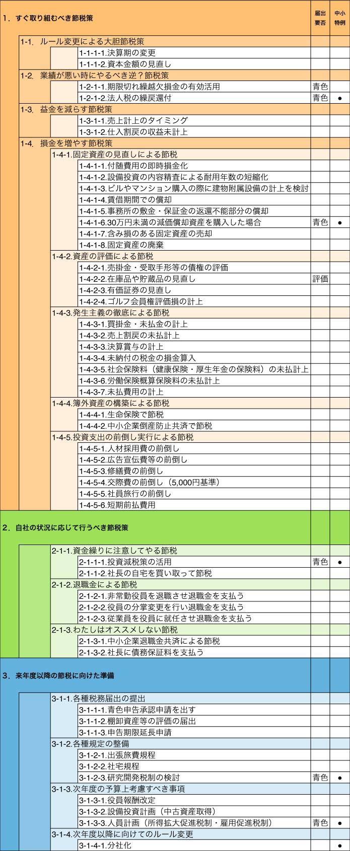 節税リスト