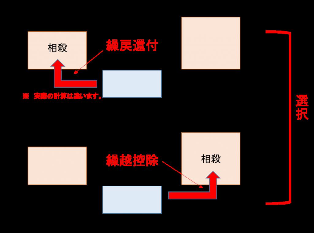 houjin-kurimodoshikanpu