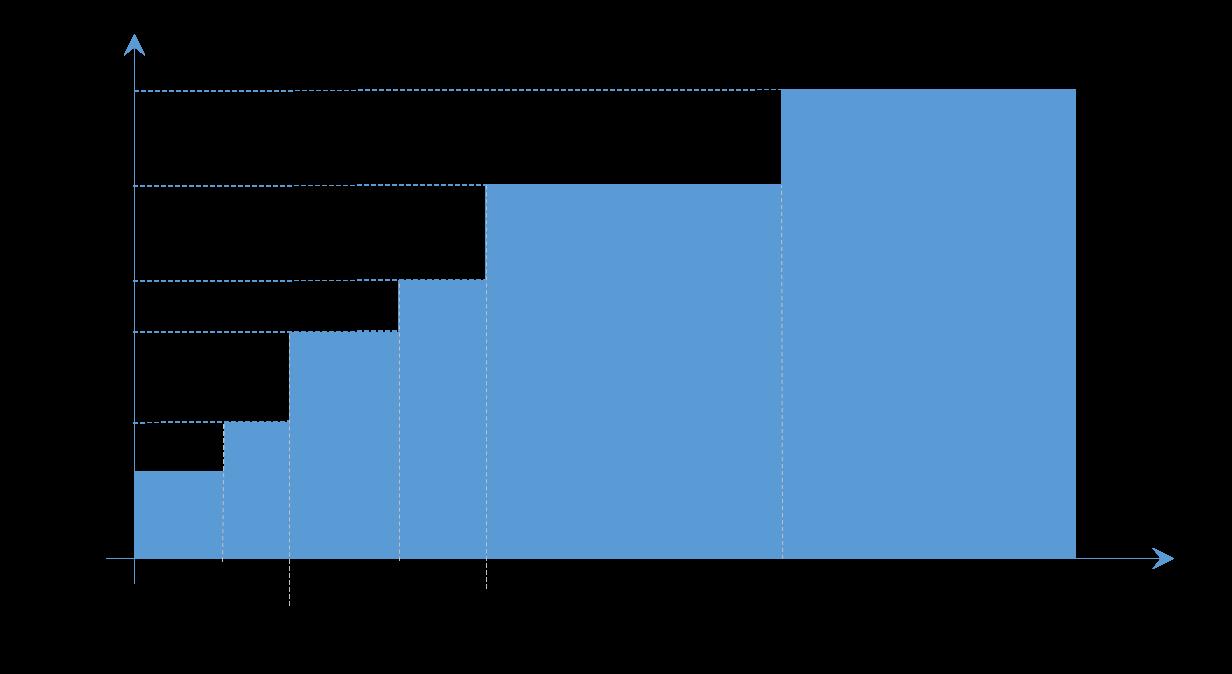 超過累進課税の図