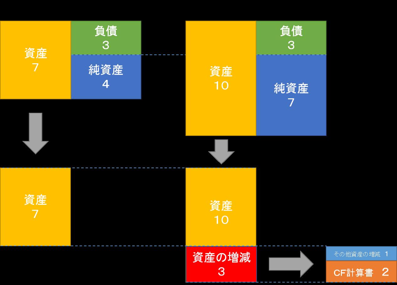 N+1期キャッシュ・フロー計算書(数値例)