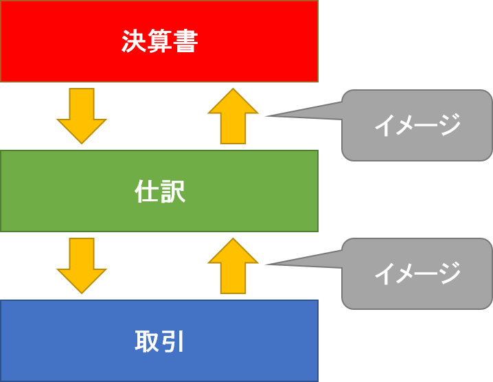 決算書と仕訳と取引の関係図
