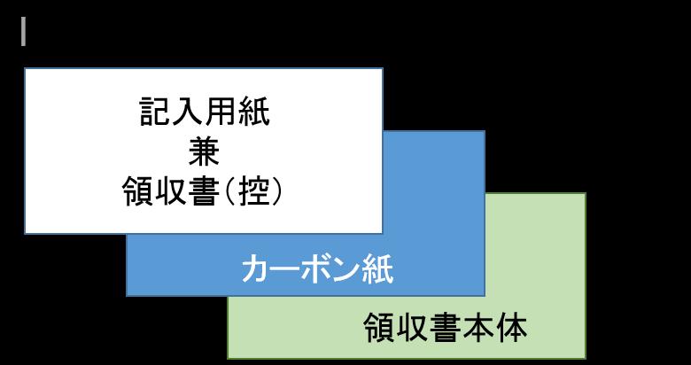 複写式領収書の構造