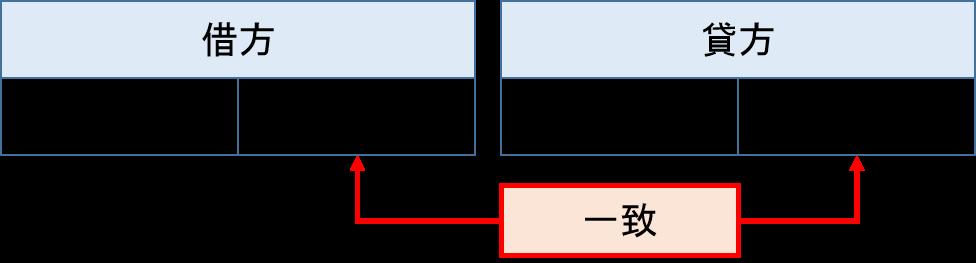 複式簿記仕訳の仕組み-仕訳例