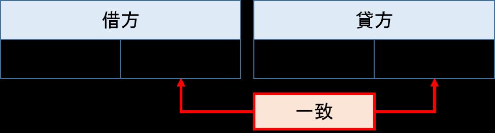 複式簿記仕訳の仕組み