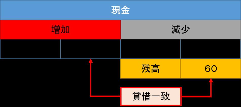 現金元帳2