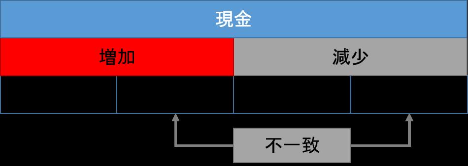 現金元帳1
