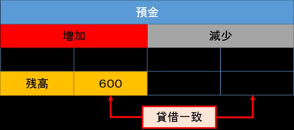 預金元帳2