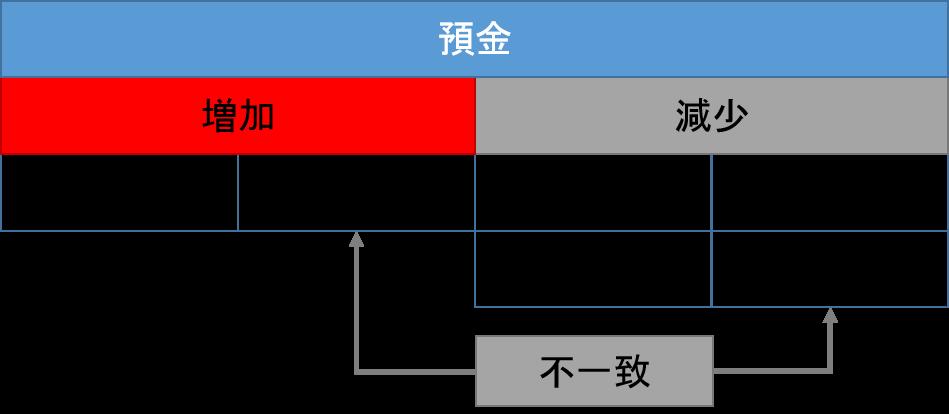 預金元帳1