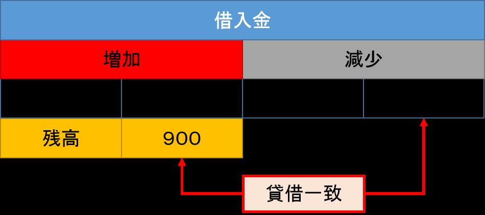 借入金元帳2