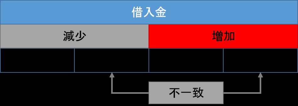 借入金の元帳1