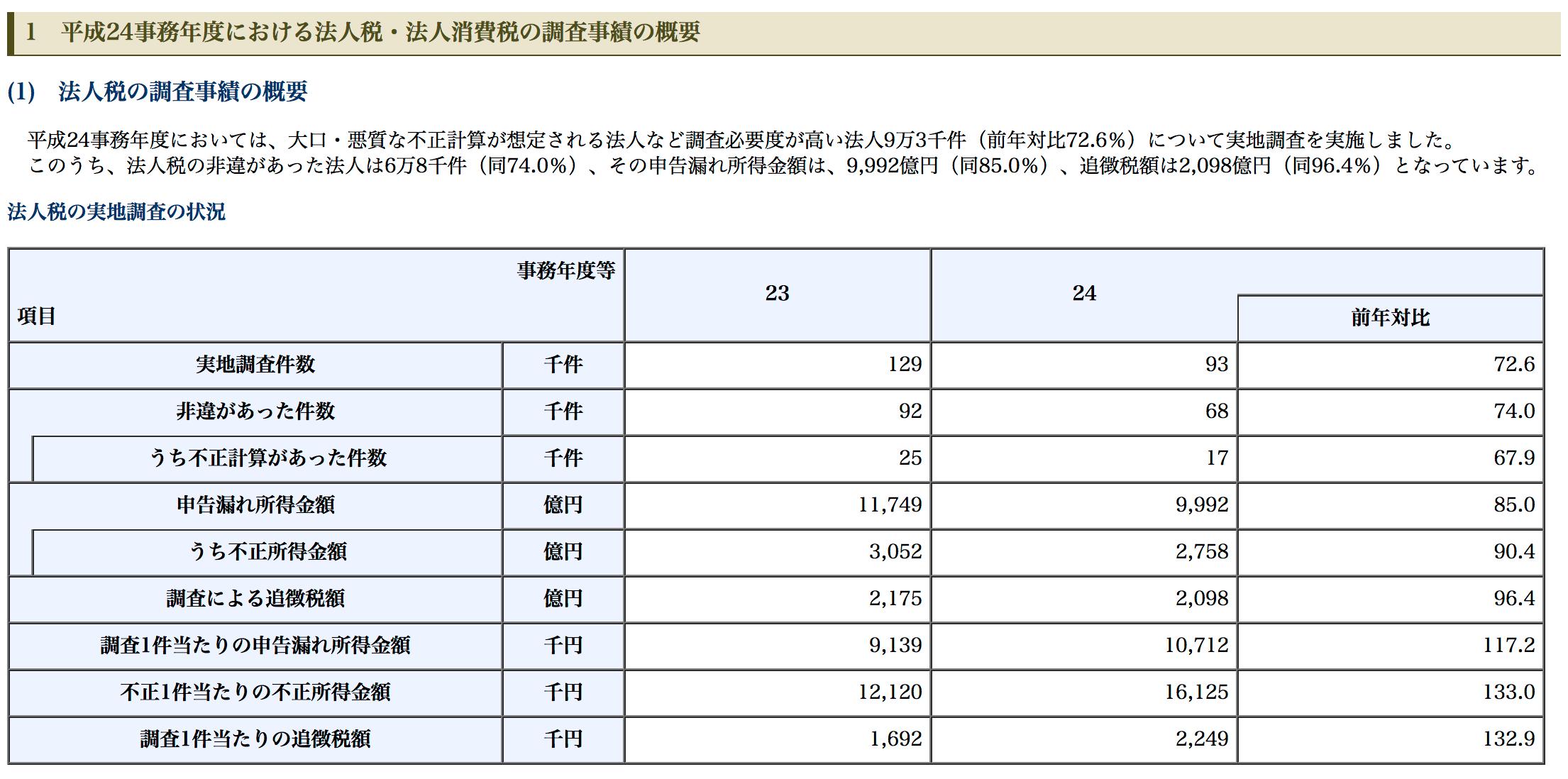 調査事績の概要|国税庁