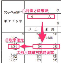 賞与の税額表の使い方