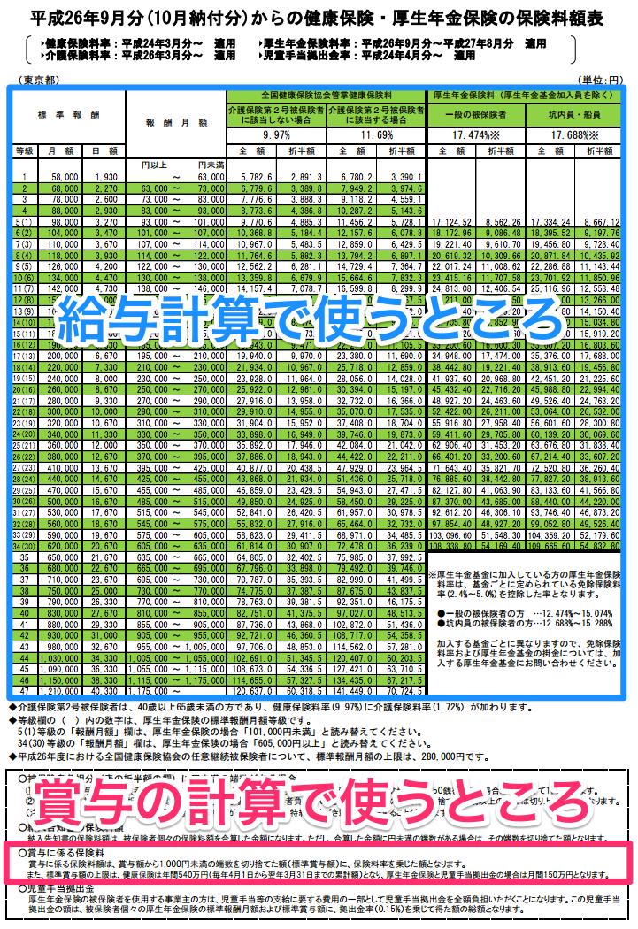 平成26年度保険料額表