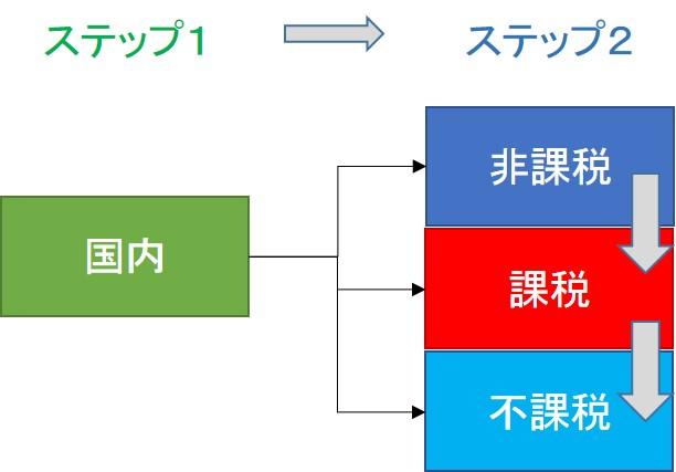 消費税課非判定 STEP2