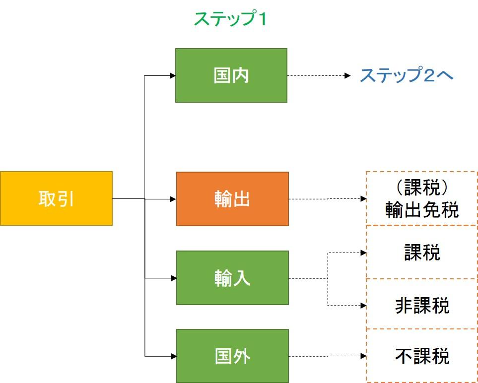 消費税課非判定 STEP1