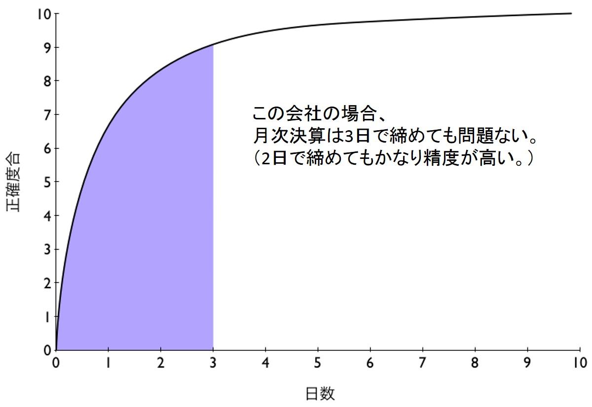 月次決算の正確度合と時間の関係