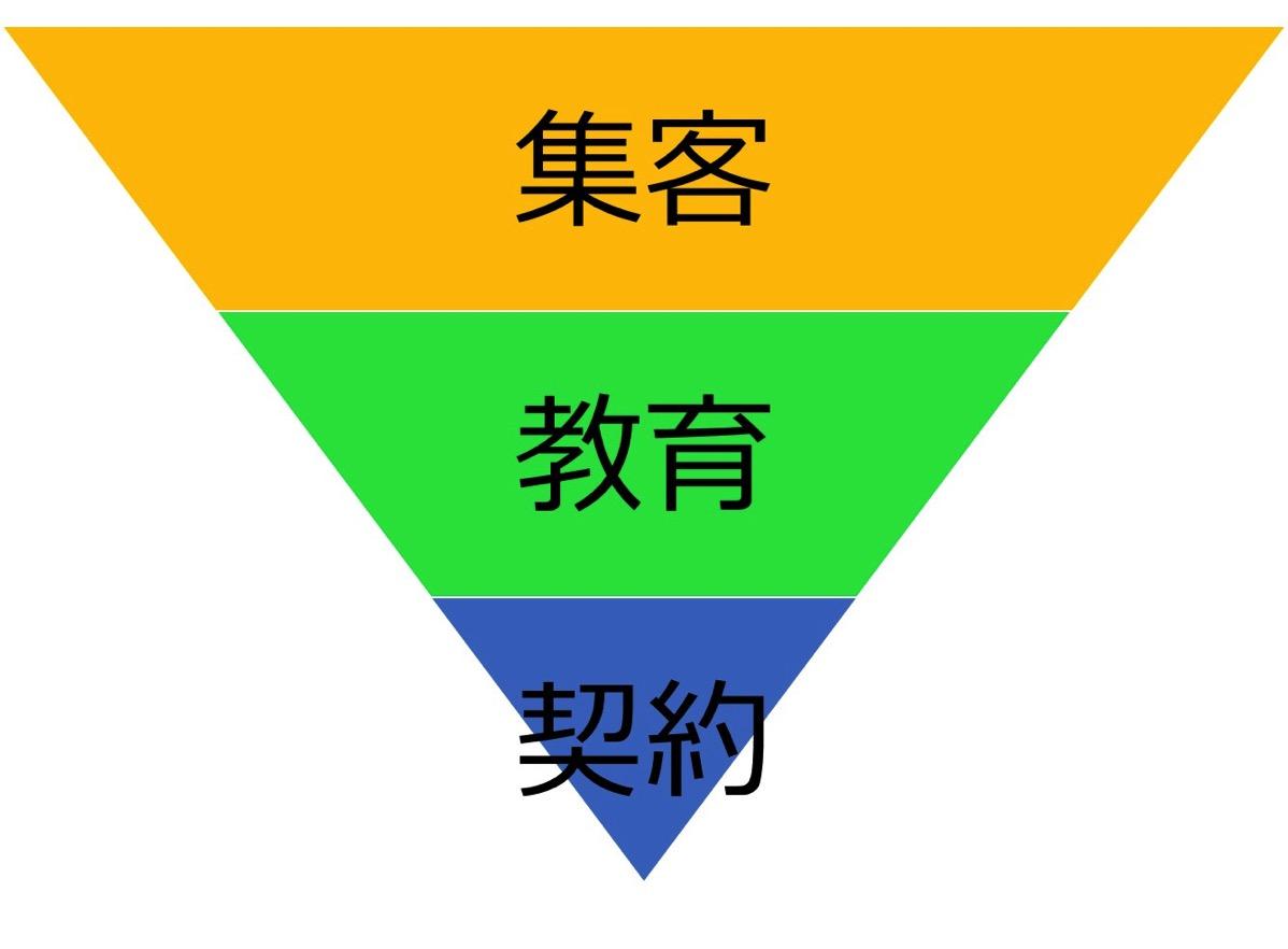 集客→教育→契約