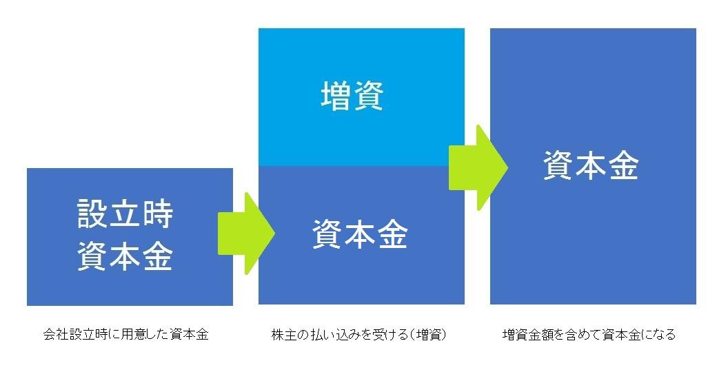 増資による資金調達の3つのメリットと6つのデメリット