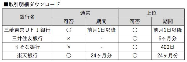 4 取引明細ダウンロード