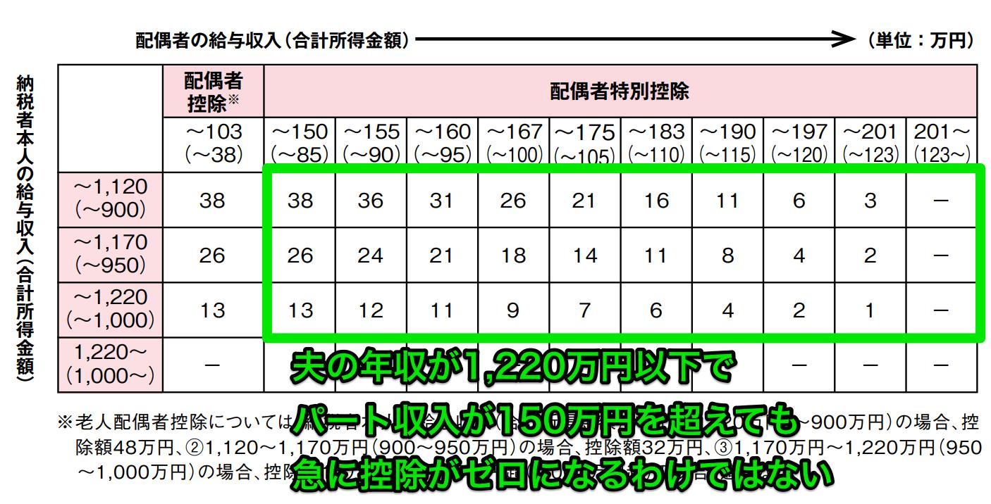 年収1220万円以下の配偶者特別控除