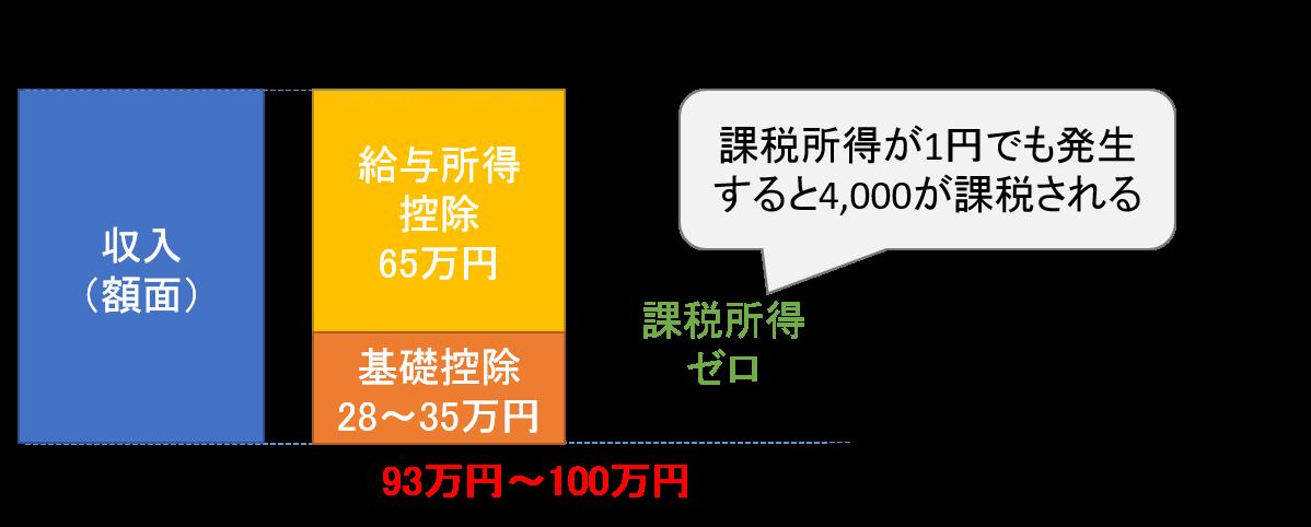 住民税(均等割)の非課税限度額