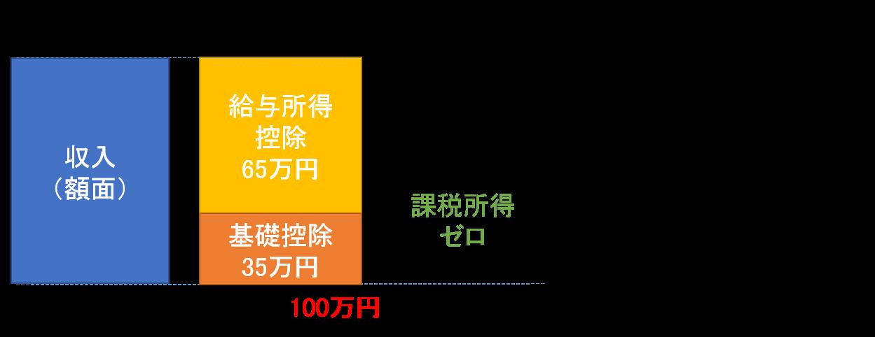 住民税(所得割)の非課税限度額