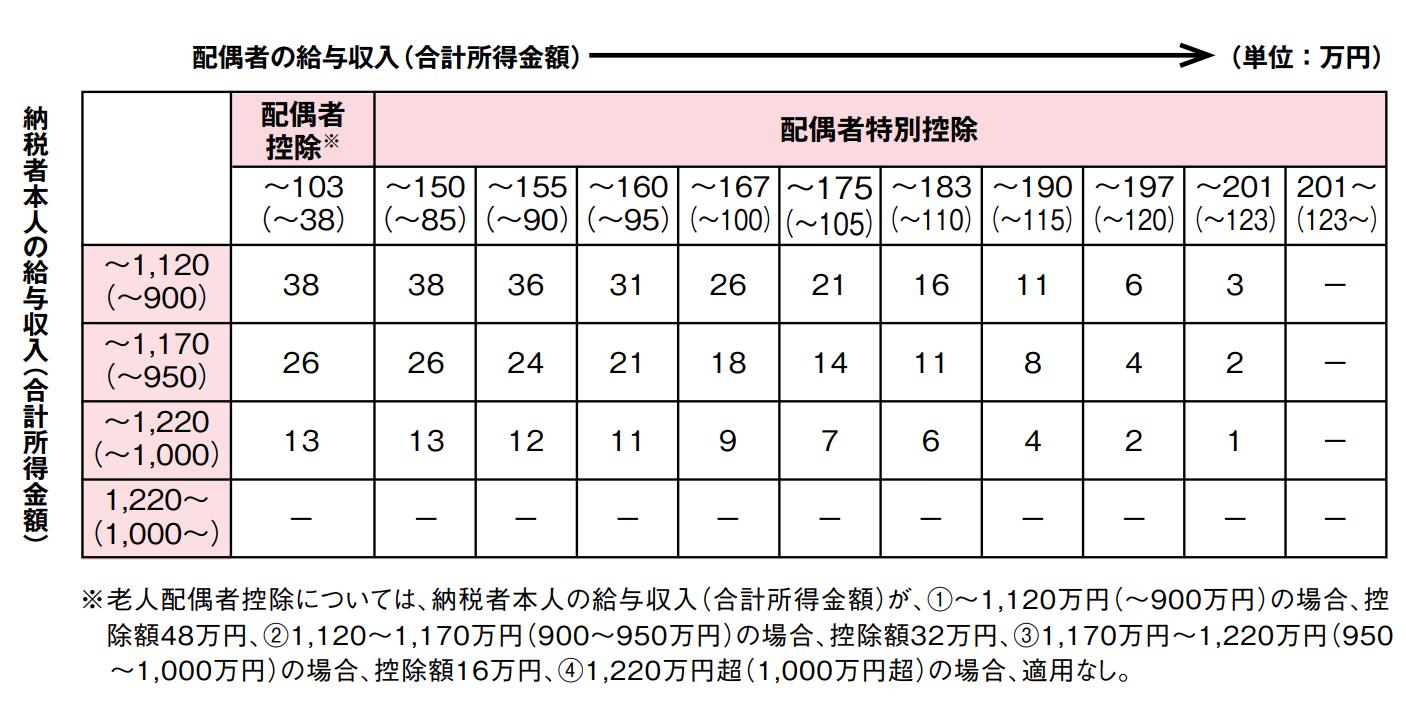 平成29年税制改正_配偶者控除&配偶者特別控除