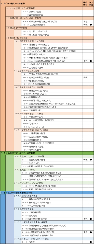 法人税節税リスト2018