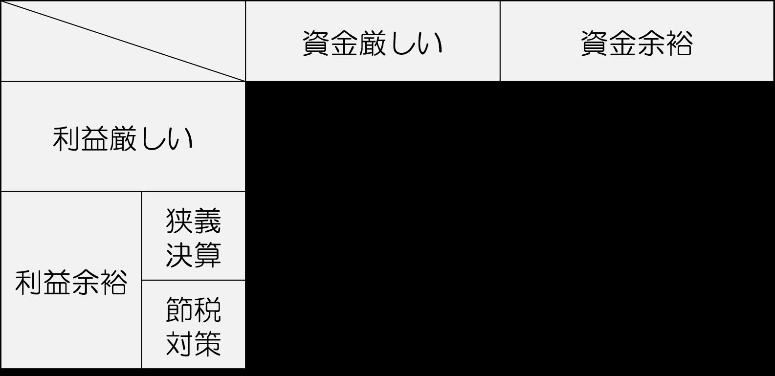 決算対策のマトリクス図