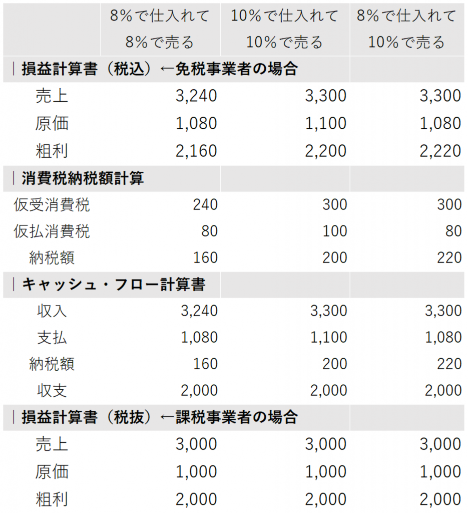 8%仕入10%売上_課税事業者