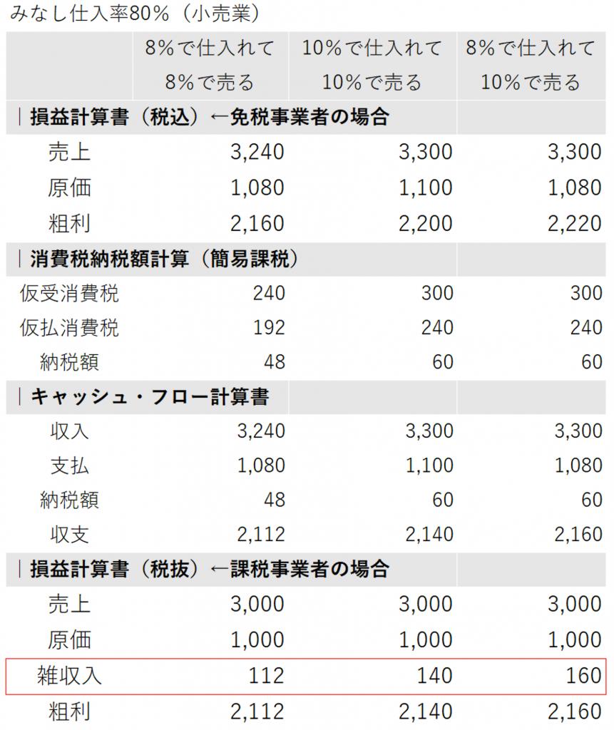 8%仕入10%売上_簡易課税事業者
