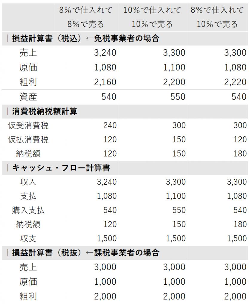 8%仕入10%売上+資産購入_課税事業者